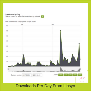 Stitchery Stories downloads per day trend